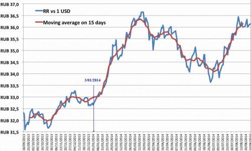 Rub-vs-USD