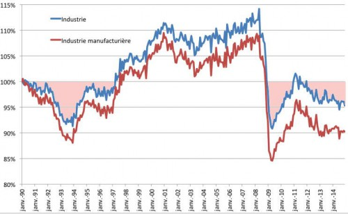 A - Industrie