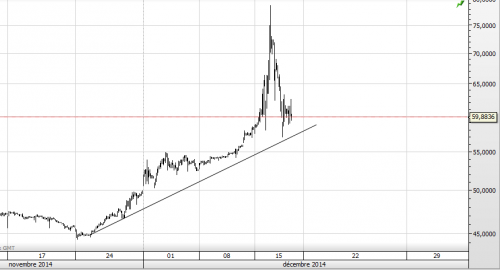 A - graphe rouble