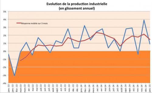 A - ProdIndustrielle