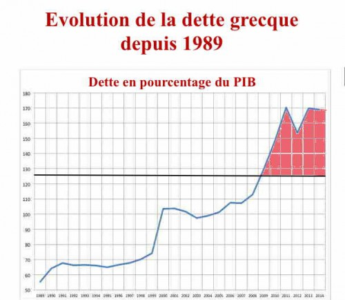 Evolution de la dette grecque depuis 89