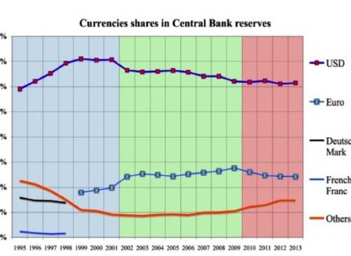 A - Monnaies réserves