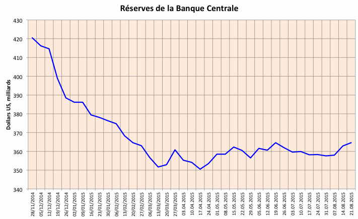 A - BCR Réserves de change