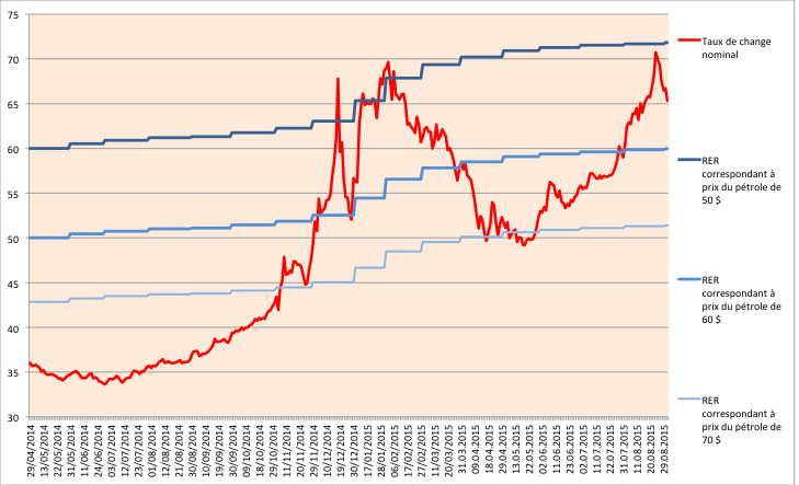 A - Change nominal et petrole