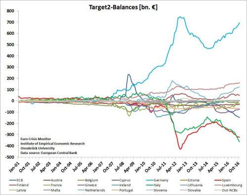 a-01-target2-graph-ecb-data-large
